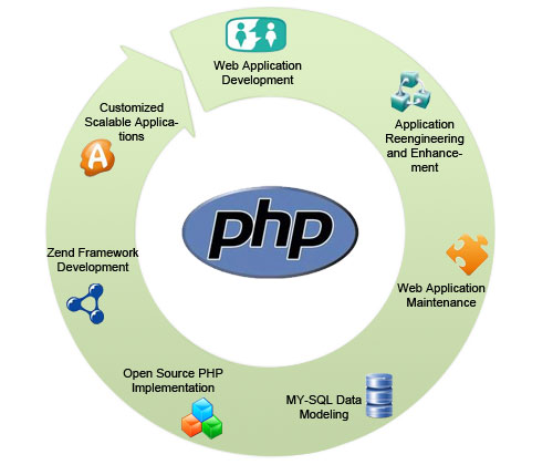 How PHP Developers can speed up the development process